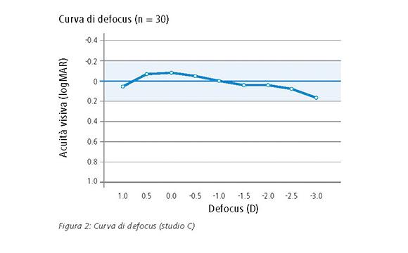 Curva di defocus (n=30).