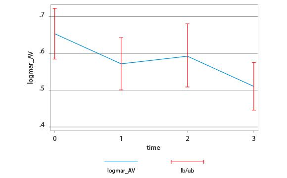 Tab. 1 variazione dell'acuità visiva (logMar)