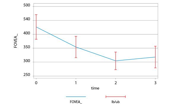 Tab. 2 variazione dello spessore foveale.