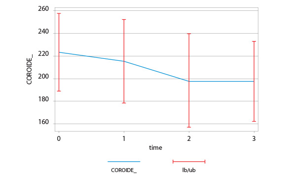Tab. 3 Variazione dello spessore coroideale.
