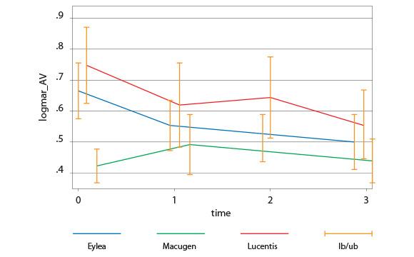 Tab. 4 variazione dell'acuità visiva (logMar) nei 3 gruppi.