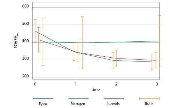 Tab. 5 Variazione dello spessore foveale nei 3 gruppi.