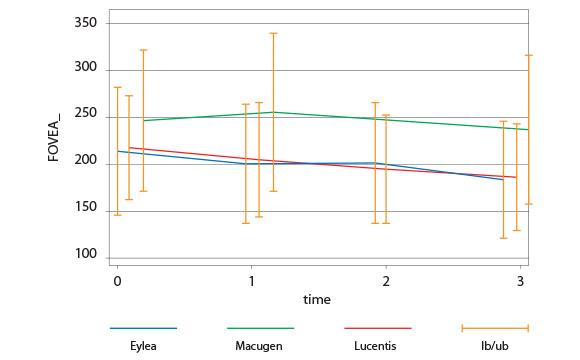 Tab. 6 variazione dello spessore coropideale nei 3 gruppi.