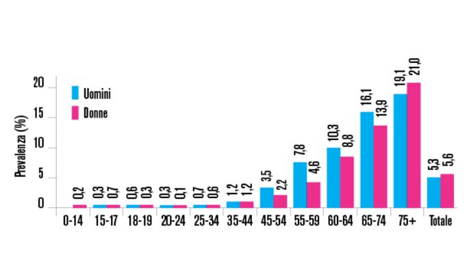 Fig. 2 Prevalenza del diabete per sesso e fasce di età. Dati Istat 2014.