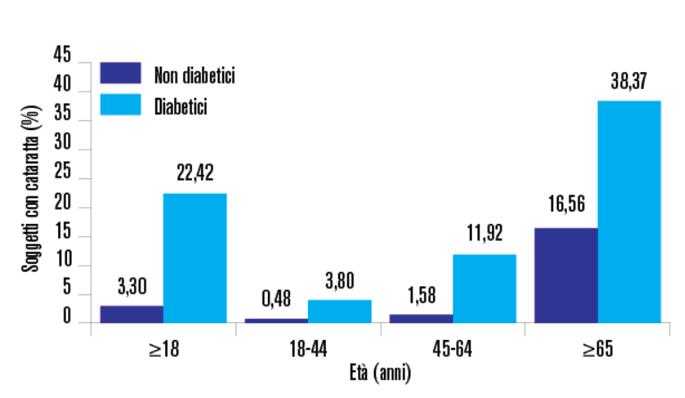 Fig. 3 Adattato da Obrosova 2010- Diabetes Metab Res Rev 2010.