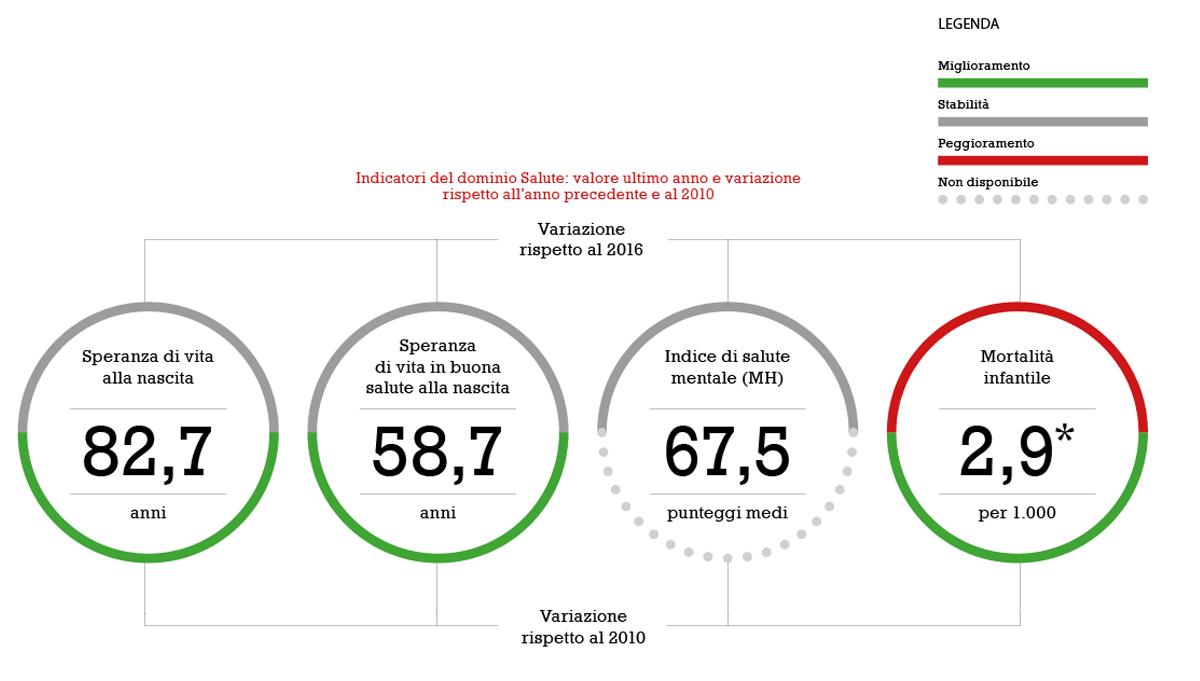 rapporto ISTAT sul benessere equo e sostenibile