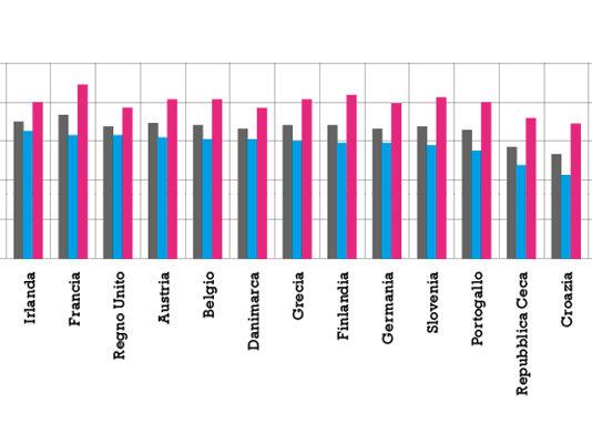Speranza di vita alla nascita per sesso nei paesi Ue28
