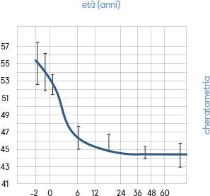 Fig. 2 Potere diottrico della cornea valutato mediante cheratometria in rapporto all'età (i valori negativi rappresentano i mesi di prematurità).