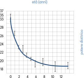 Fig. 3 Potere diottrico del cristallino valutato mediante formula SRK (Sanders-Retzlaff-Kraff) in rapporto all'età.