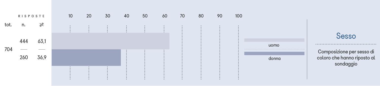 Composizione per sesso di coloro che hanno riposto al sondaggio.