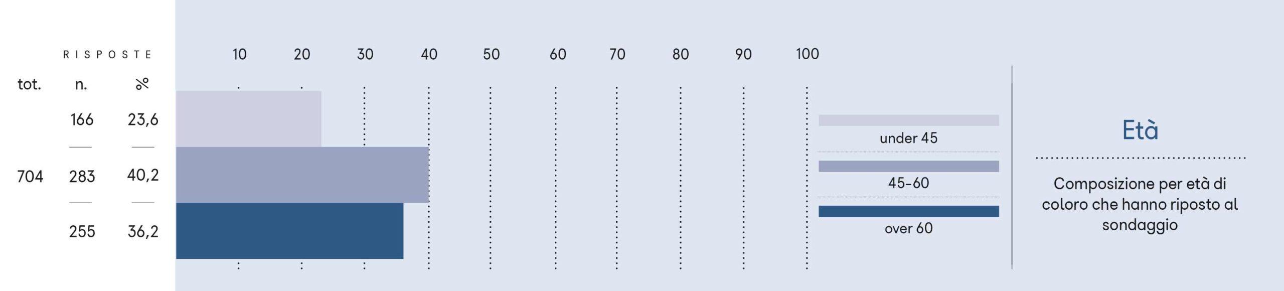 Composizione per età di coloro che hanno riposto al sondaggio.