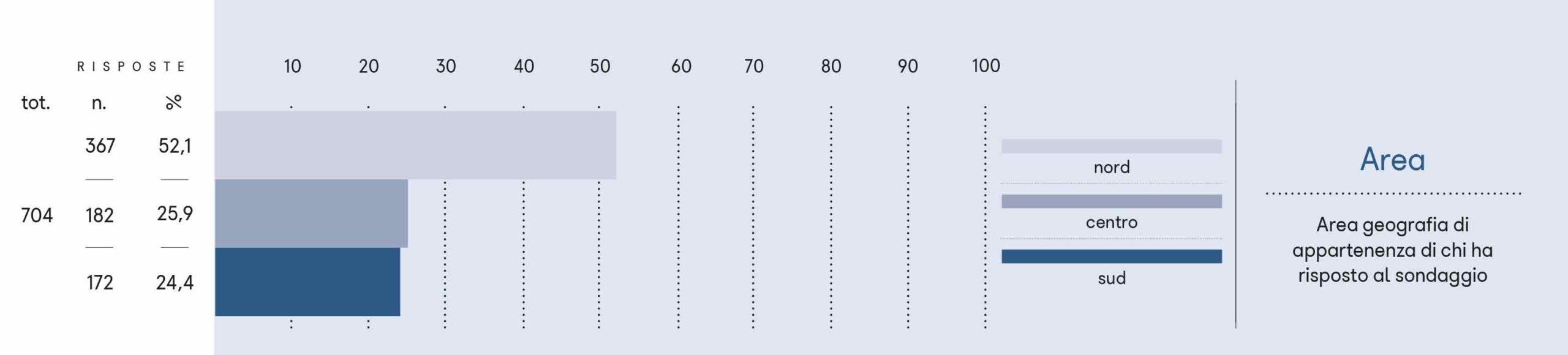 Area geografia di appartenenza di chi ha risposto al sondaggio.