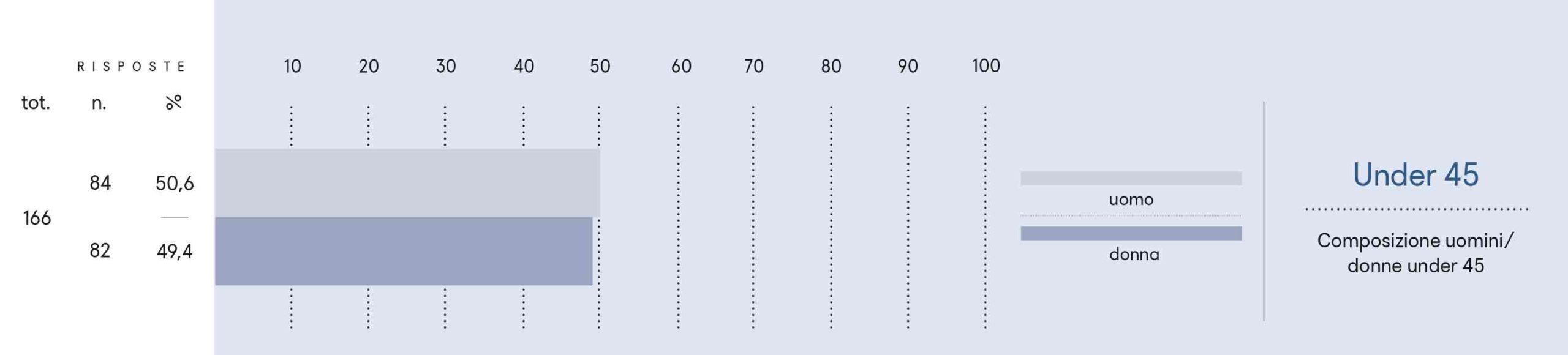 Composizione uomini/donne under 45.
