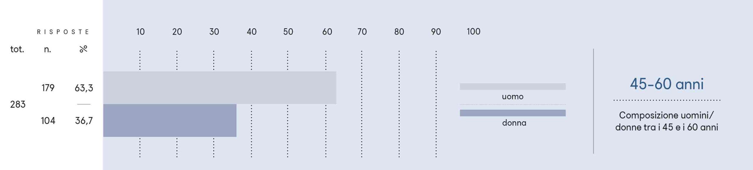 Composizione uomini/donne tra i 45 e i 60 anni.