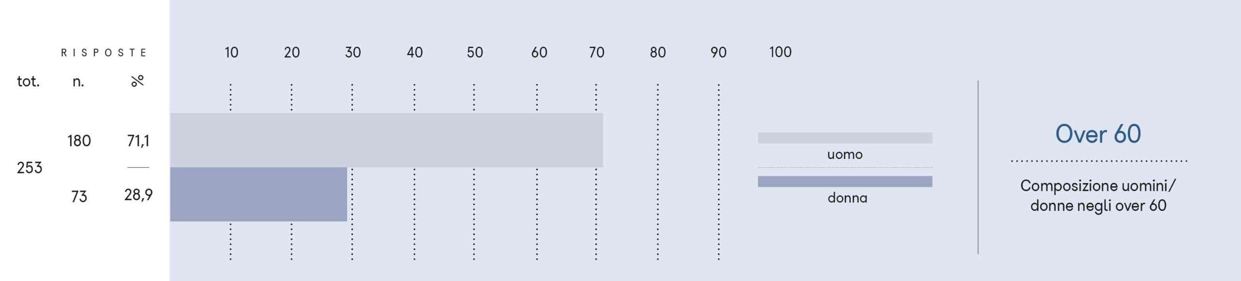 Composizione uomini/donne negli over 60.